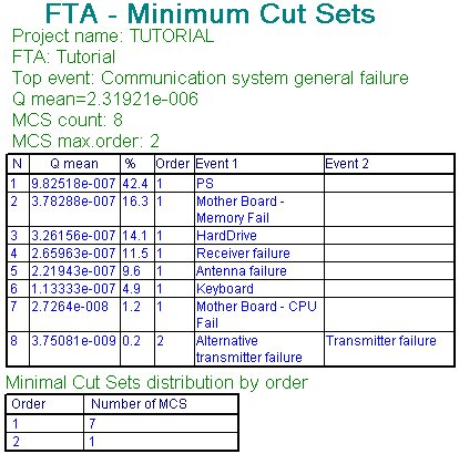 Fault-Tree-Analysis-Fta-Software