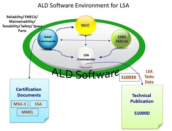 LSA Software Environment